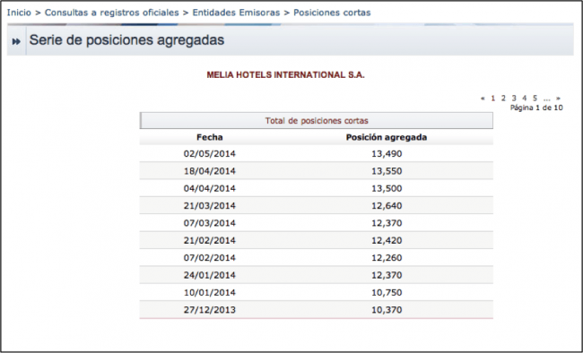 Las posiciones cortas en Melia Hotels International (MEL) Value Investing