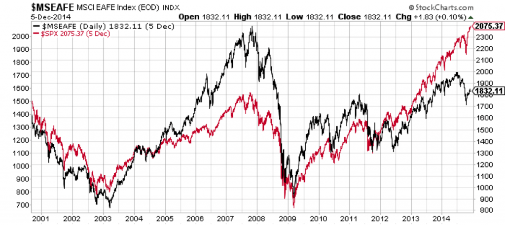 S&P 500 vs MSCI EAFE 2